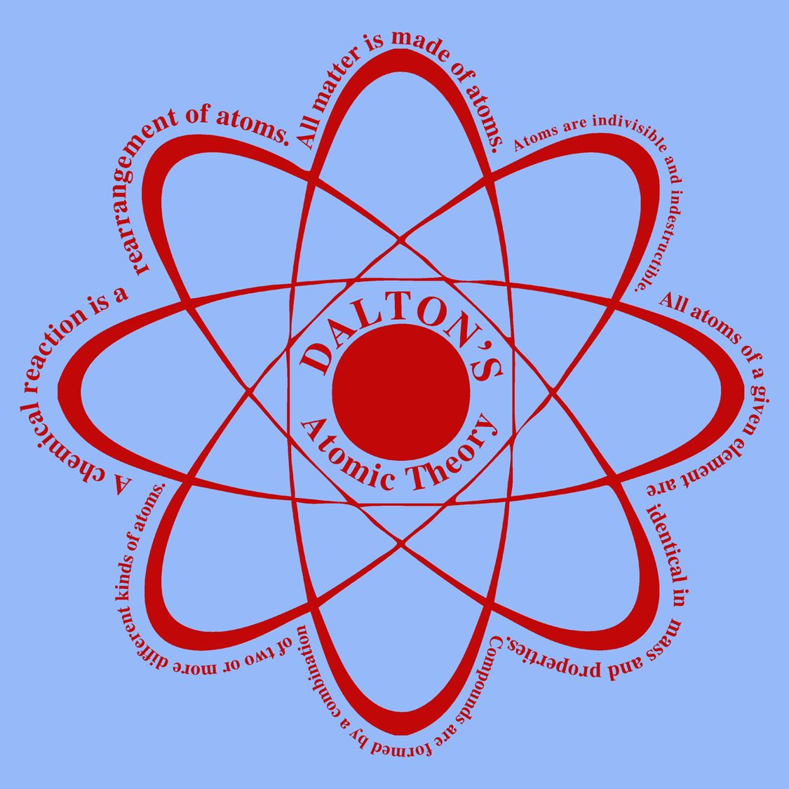 daltons theory This is a summary of dalton's atomic theory based from ma'am andaya's handout and the cracolice book.